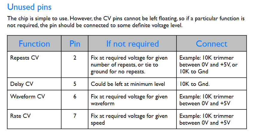 Unused pins chart